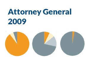 Voter Turnout: 2009 Attorney General Race