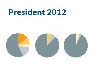 Voter Turnout: 2012 Presidential Race