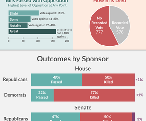 2017 General Assembly: Outcome of Bills