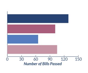 2014 General Assembly: Outcome of Bills