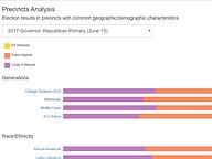 Precincts Analysis - 2017 Statewide Primaries