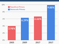 Voter Turnout in Gubernatorial Primaries