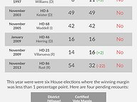 History of Recounts in House Elections (1997-2017)