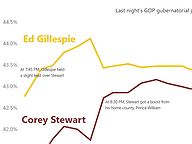 Timeline of a Tight Election