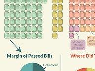 How Legislation Fared in the 2014 GA