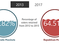 Voter Retention: From Presidential to Governor's Race