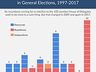 Defeated House Incumbents