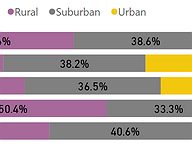 Urban-Suburban-Rural Divide