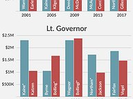 October Standings: Historical Comparison of Statewide Fundraising