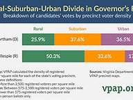 Rural-Suburban-Urban Divide in Governor's Election