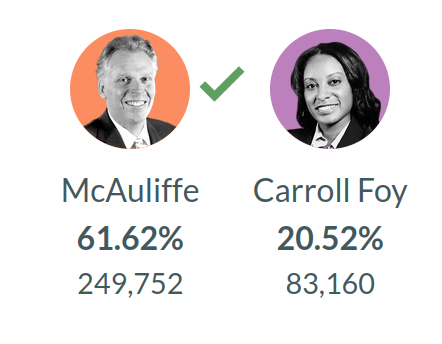 June 8, 2021 Primary Results