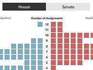 Committee Workload Varies