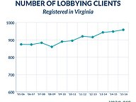 Number of Lobbying Clients Registered in Virginia
