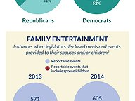 Meals, Entertainment & Gifts Reported by Legislators