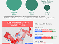 District Profile: State Senate District 22