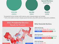 District Profile: State Senate District 22