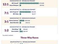 Money Advantage in GA Primaries
