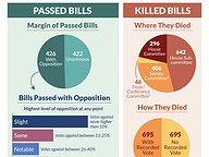 Pass or Fail? Fate of 2015 Legislation