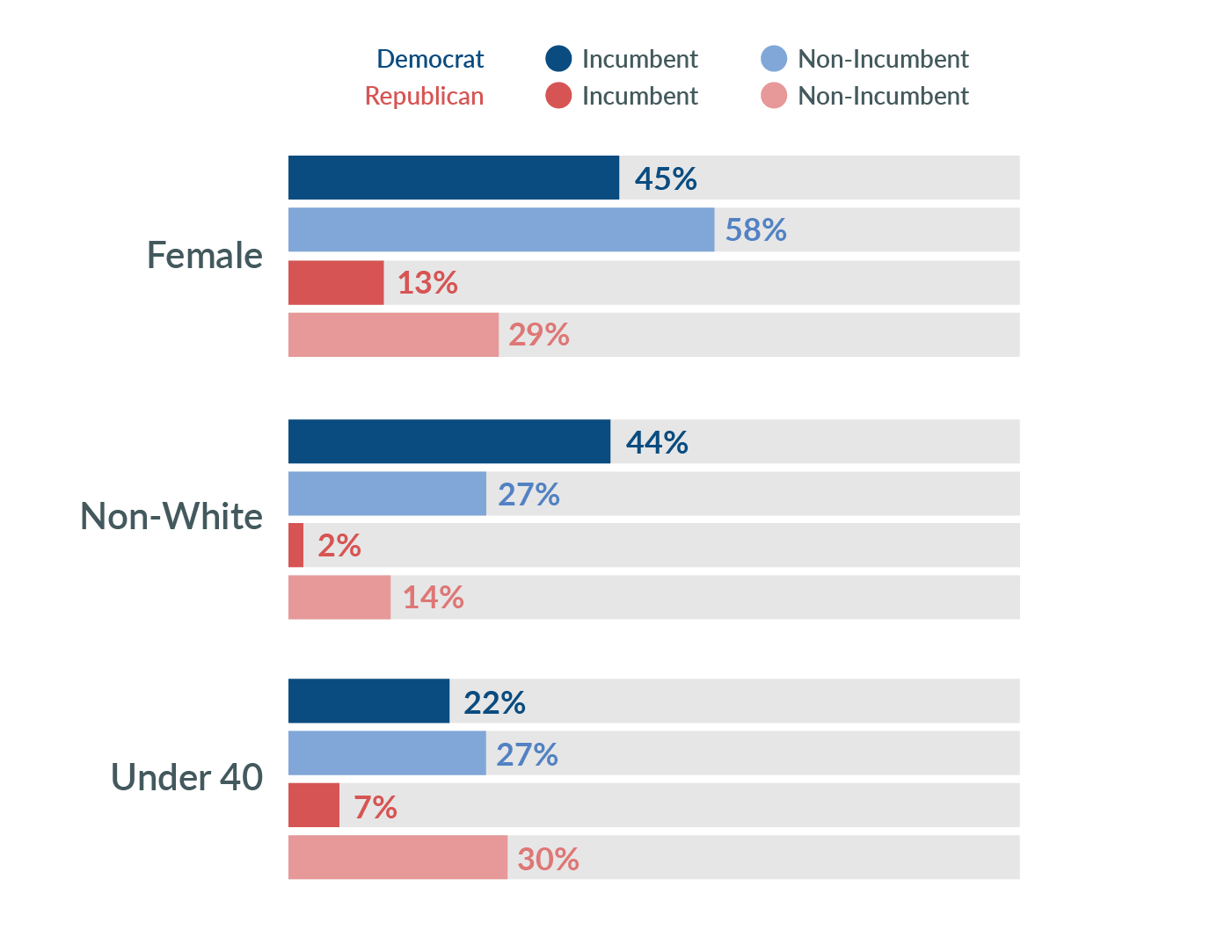 Bar chart showing the diversity of candidates running for the General Assembly including female, non-white, and under 40 years old categories. The bar chart compares both Democrats and Republicans, incumbents and non-incumbents of each party.