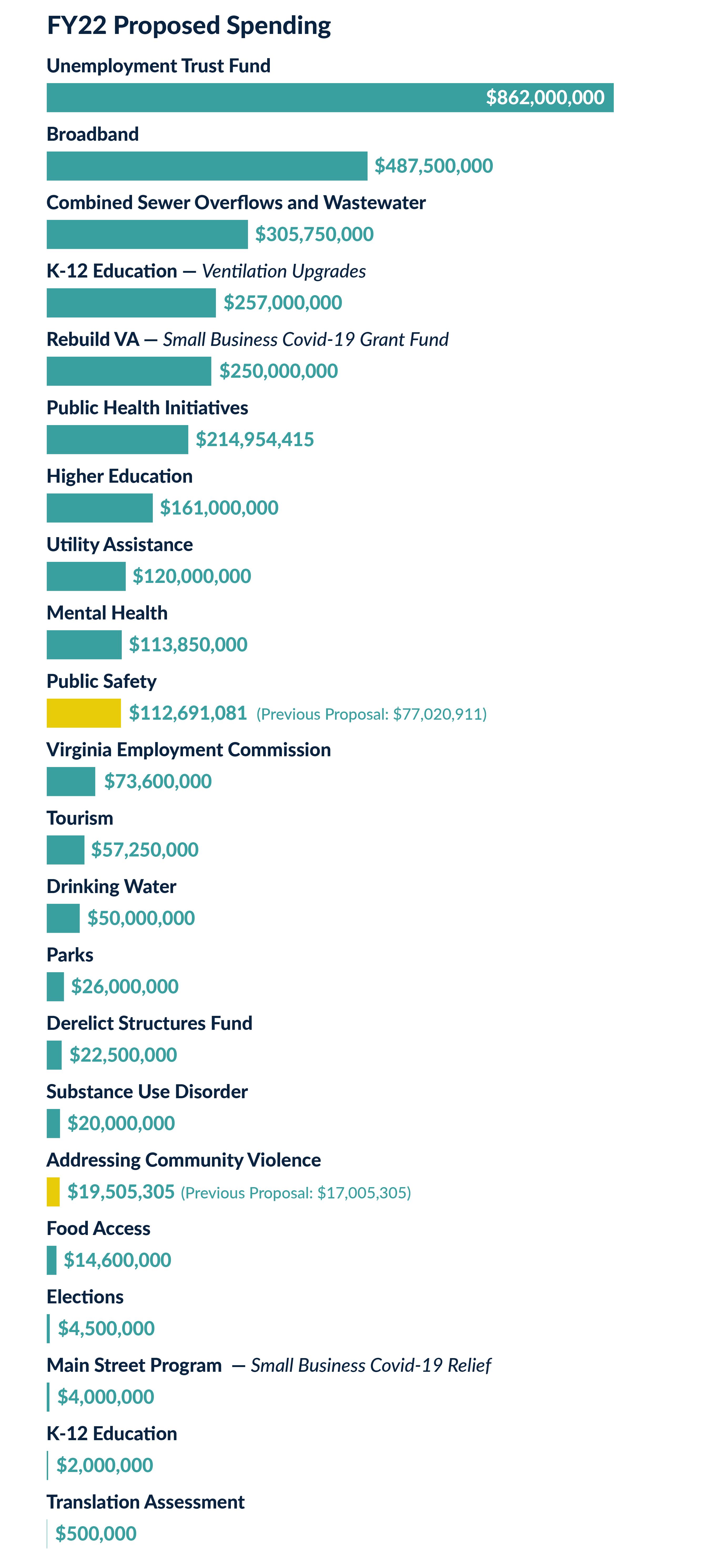 American Rescue Plan Budget Proposal