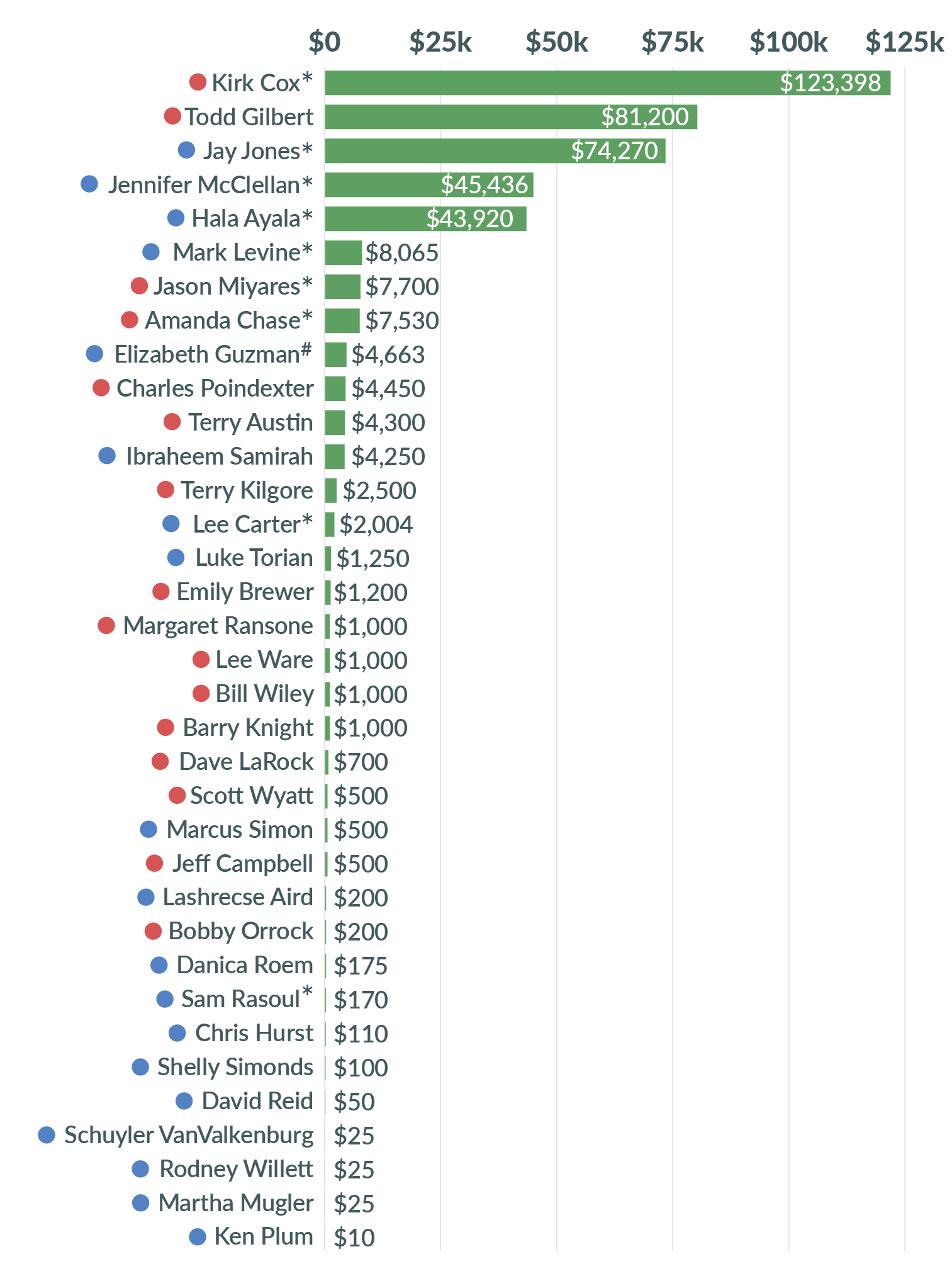 bar chart comparing total amounts raised by house candidates or committees