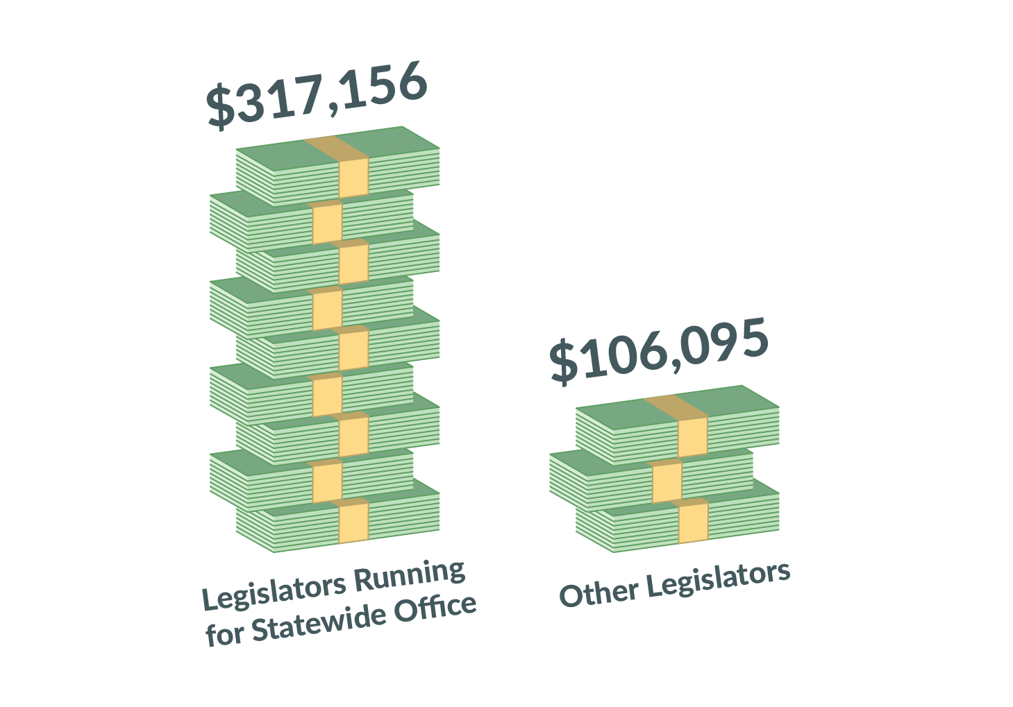 Chart showing candidates for state office raised $317,156 and other legislators raised $106,095
