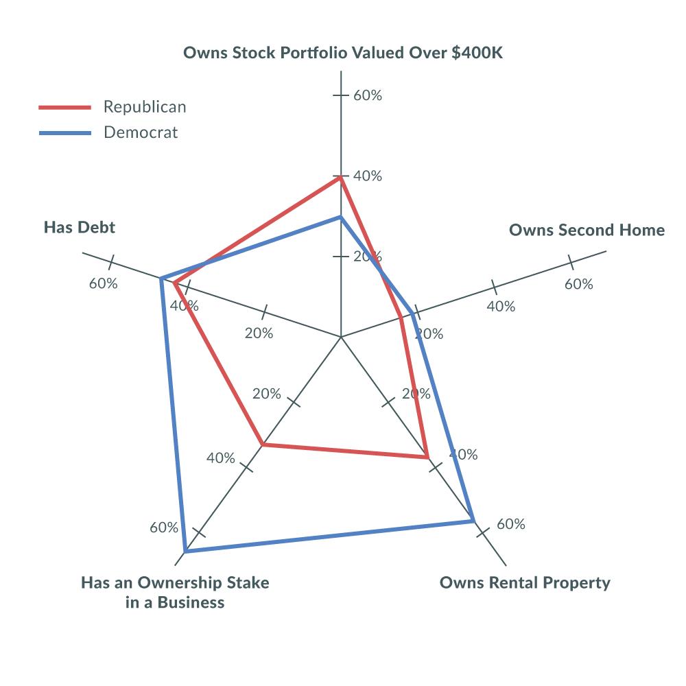 a radar chart show five measures of legislator wealth