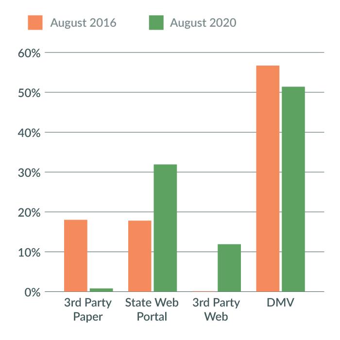 Voter Registrations by Method
