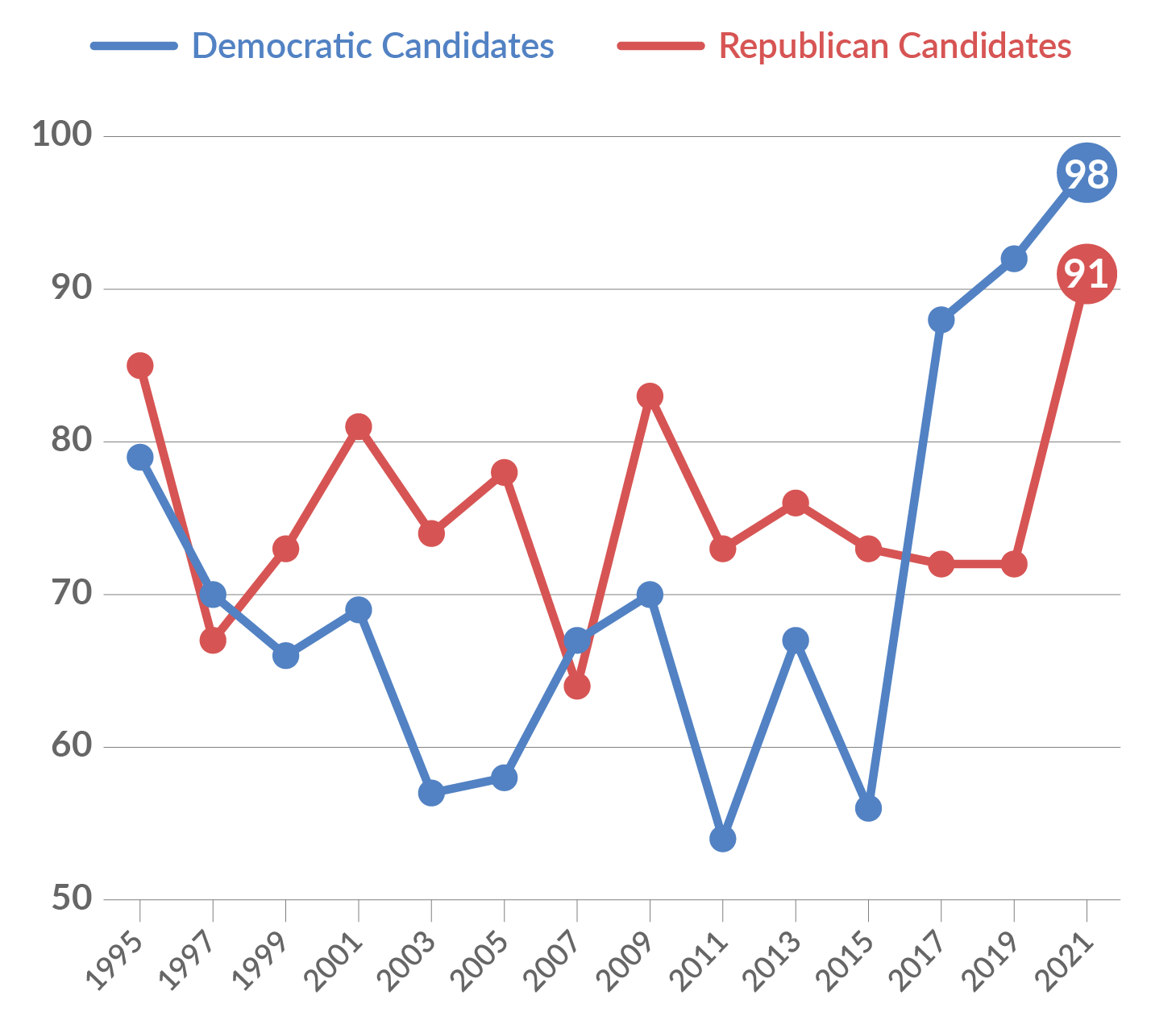 Line chart showing number of house candidates per year with 2021 having record high numbers of candidates