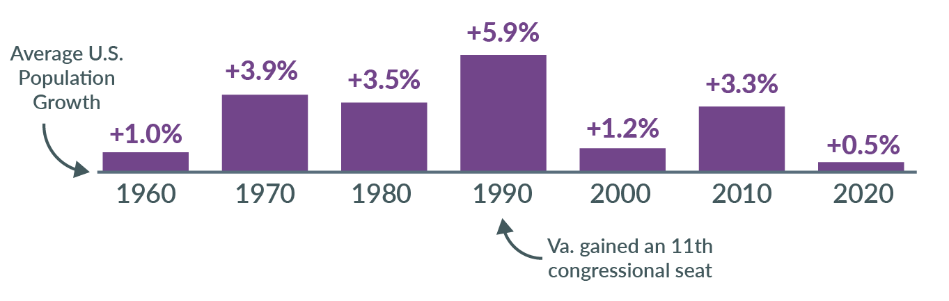 bar chart showing relative change in virginia's population by year since 1960