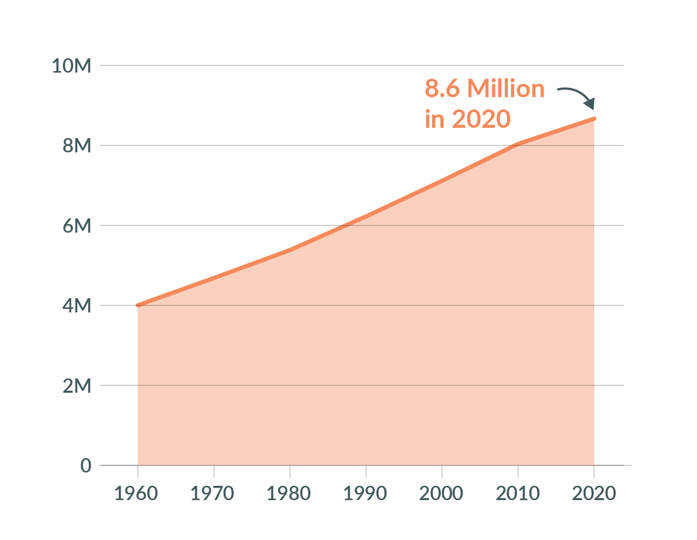 Line chart showing Virginia's population growth since 1960, with 2020 showing 8.6 million