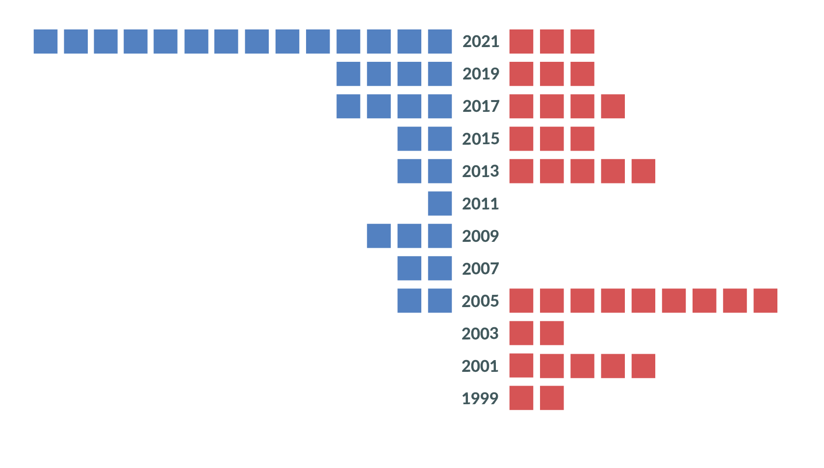 bar chart comparing number of democrats and republicans who faced a primary with sharp increase in democrats in 2021