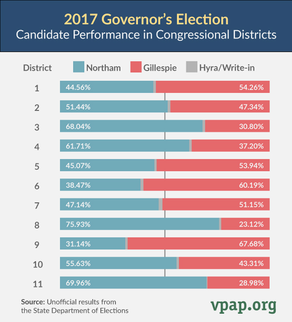 Governor's Race: Candidate Performance in Congressional Districts