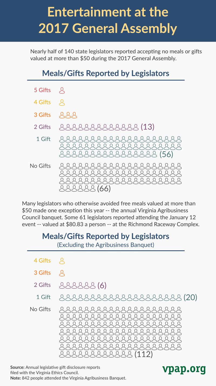 Legislators' Session Entertainment/Gift Disclosures