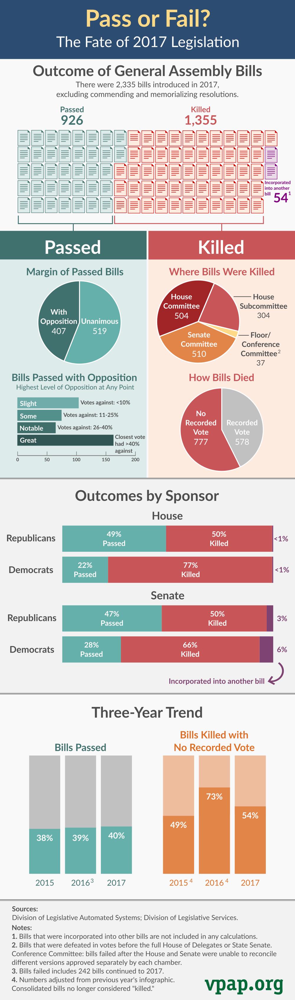 Pass or Fail? Fate of 2017 Legislation