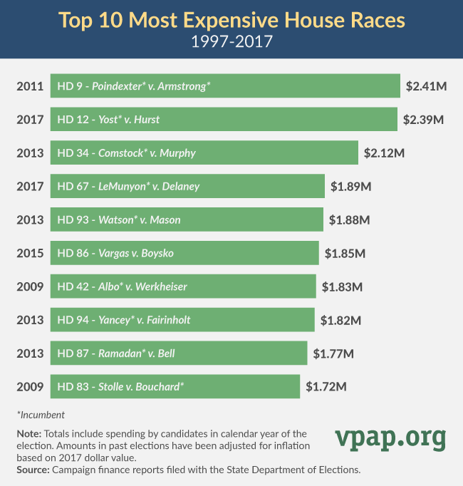 Top 10 Most Expensive House Races: 1997-2017