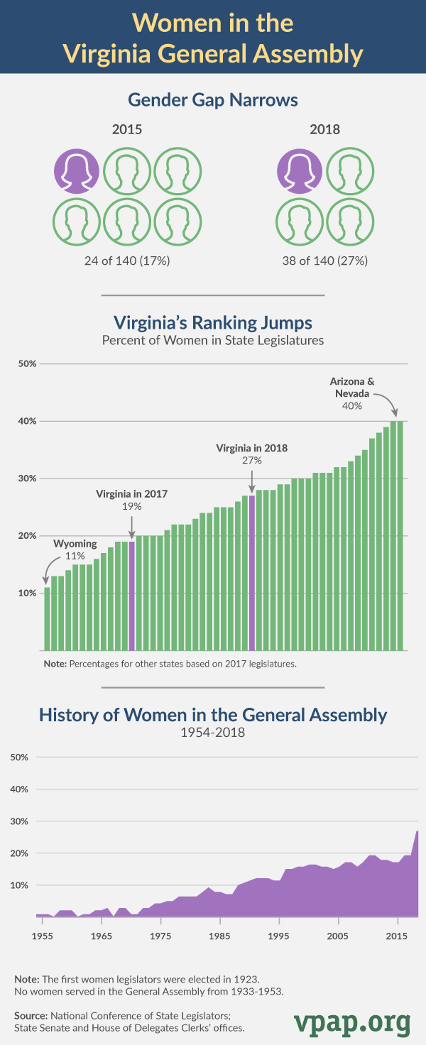 Women in the General Assembly (2018)